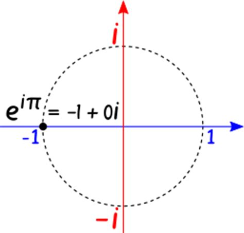 Euler's Formula for Complex Numbers